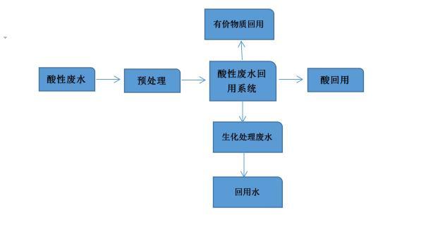 酸性废水回用工艺流程图